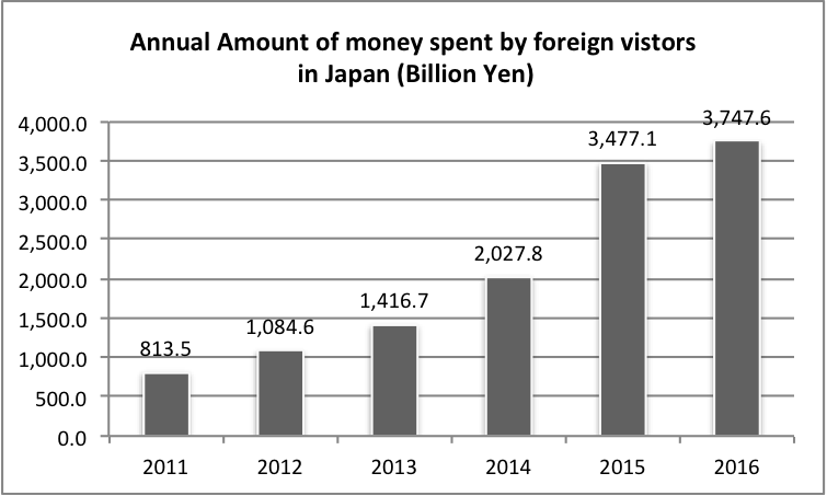 Business in Japan: Money spent by foreign visitors