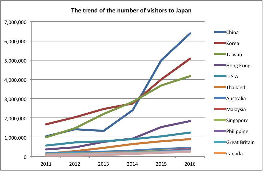 Business in Japan: The trend of the number of visitors in Japan, details